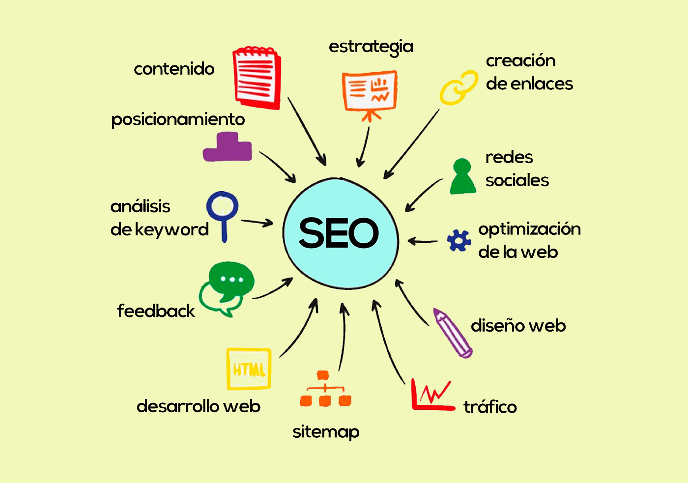 recomendaciones marketing de contenido
